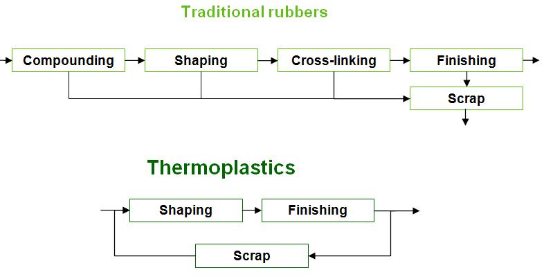 Tái chế nhựa TPE