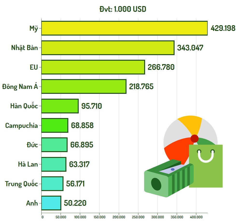 Top 10 thi trường xuất khẩu nhựa.png